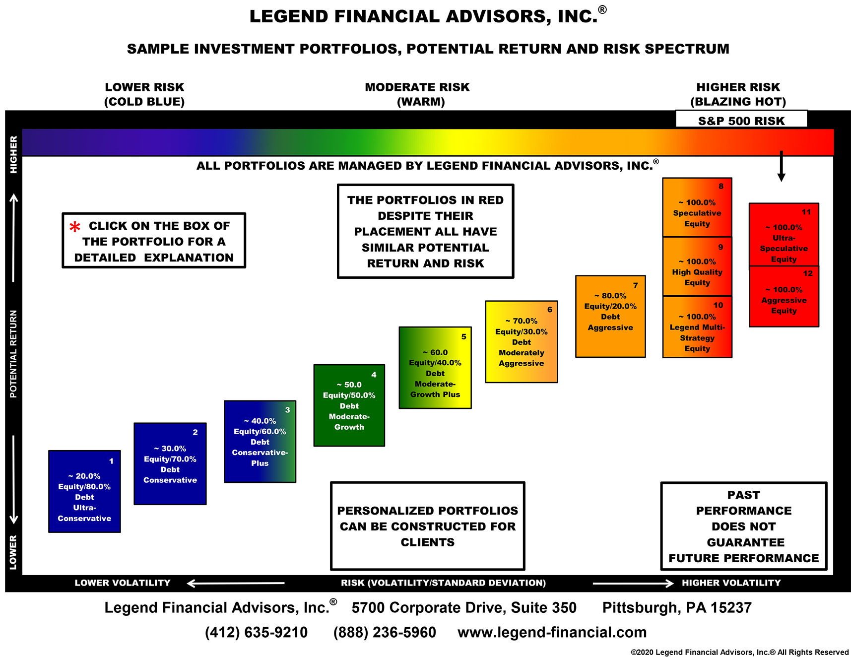 Risk Spectrum Chart: Sample Investment Portfolios, Potential Return and Risk Spectrum.  Lower Risk Portfolios are in Blue and Green color,  Moderate Risk Portfolios are in Green, Yellow and Orange colors,  Higher Risk Portfolios are in Orange and Red colors.